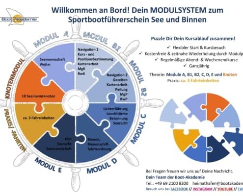 SBF See Binnen Puzzle Grafik